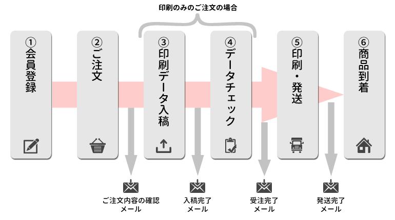 ご注文の流れのイメージ図